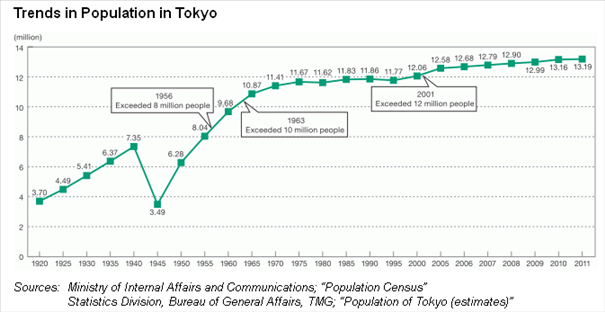 major trends in population demographics over the past 80 years